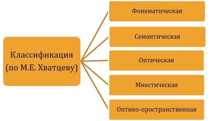 Классификация дислексий по нарушенным механизмам (по М.Е. Хватцеву)