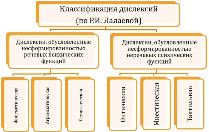Классификация дислексий (по Р.И. Лалаевой)