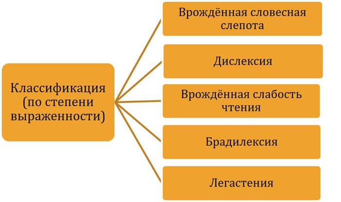 Классификация дислексий по степени выраженности (по Р. Беккер)