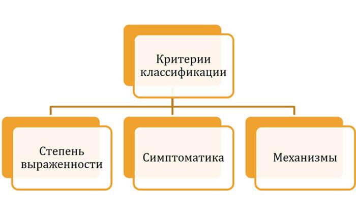 Критерии классификации дислексий